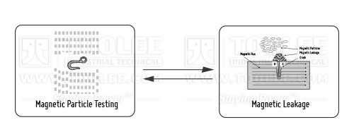 FlowChart 7 Magnetic Particle Testing